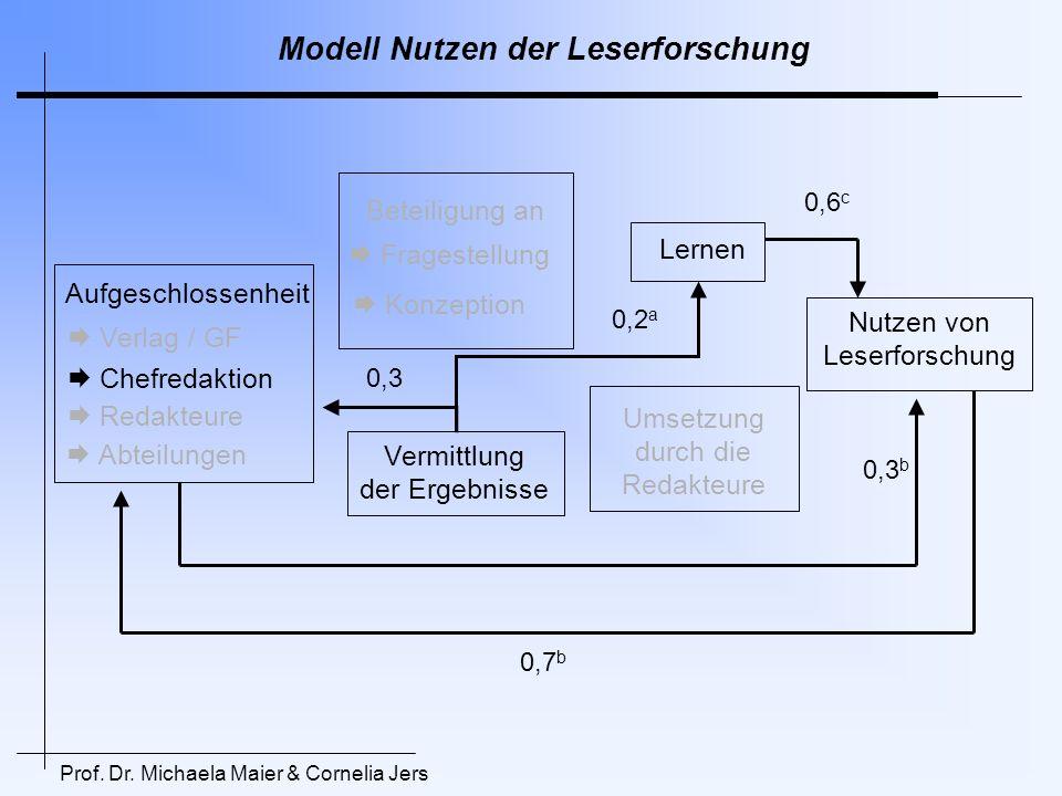 Modell Nutzen der Leserforschung Umsetzung durch die Redakteure Aufgeschlossenheit Beteiligung an Vermittlung der Ergebnisse Verlag / GF Chefredaktion