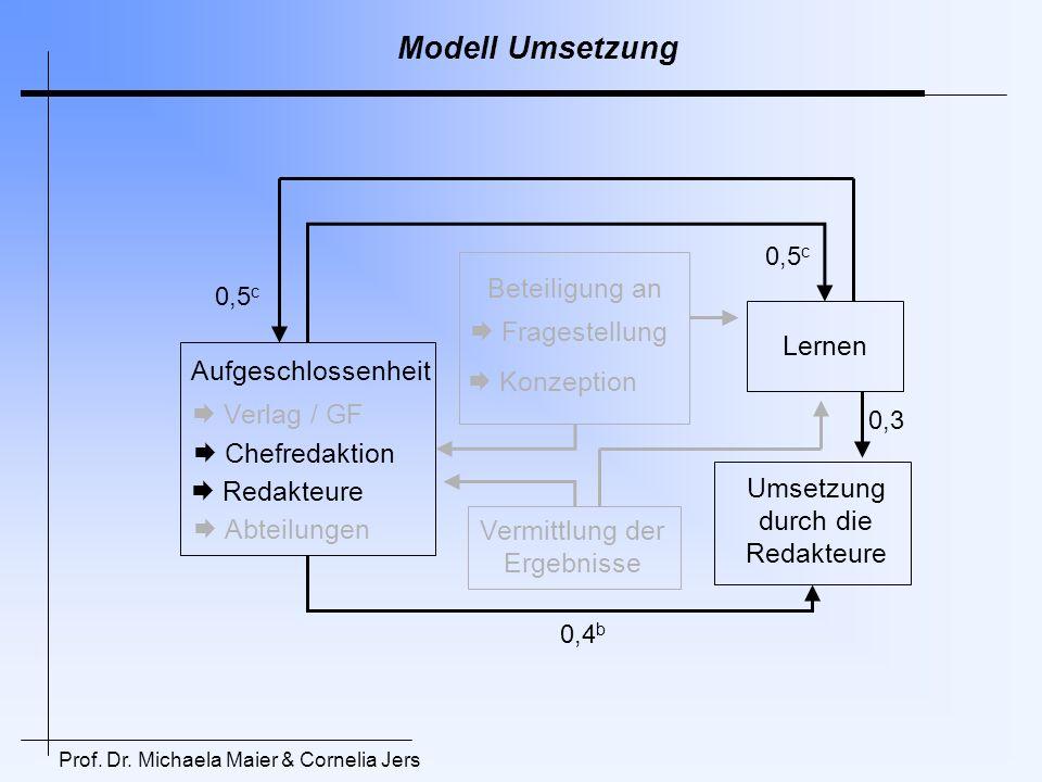Modell Umsetzung Umsetzung durch die Redakteure Aufgeschlossenheit Beteiligung an Vermittlung der Ergebnisse Verlag / GF Chefredaktion Redakteure Abte