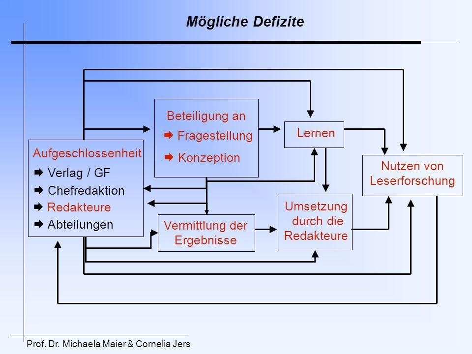 Mögliche Defizite Umsetzung durch die Redakteure Aufgeschlossenheit Beteiligung an Vermittlung der Ergebnisse Verlag / GF Chefredaktion Redakteure Abt