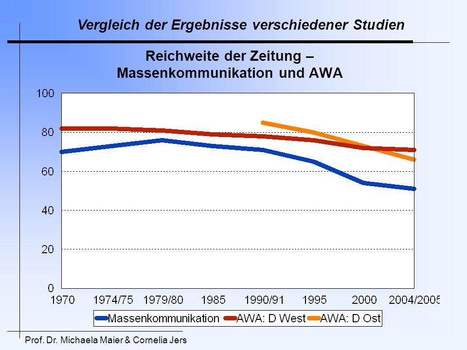 Prof. Dr. Michaela Maier & Cornelia Jers Vergleich der Ergebnisse verschiedener Studien Reichweite der Zeitung – Massenkommunikation und AWA