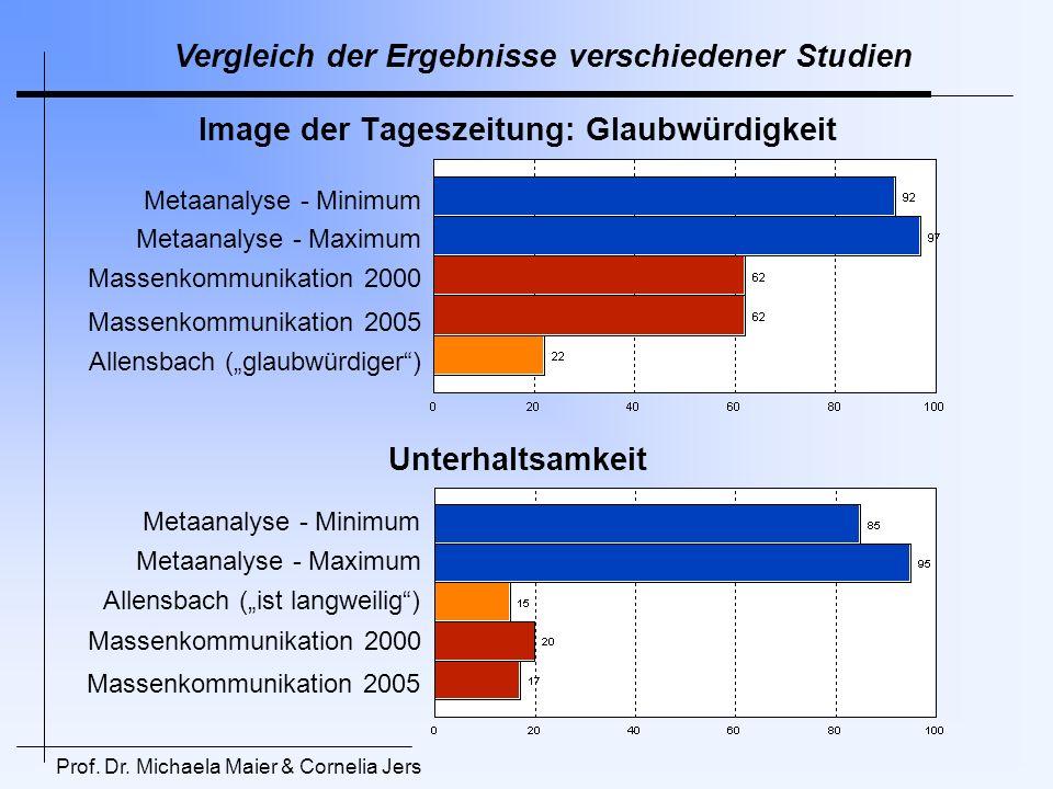 Prof. Dr. Michaela Maier & Cornelia Jers Image der Tageszeitung: Glaubwürdigkeit Metaanalyse - Minimum Metaanalyse - Maximum Massenkommunikation 2000