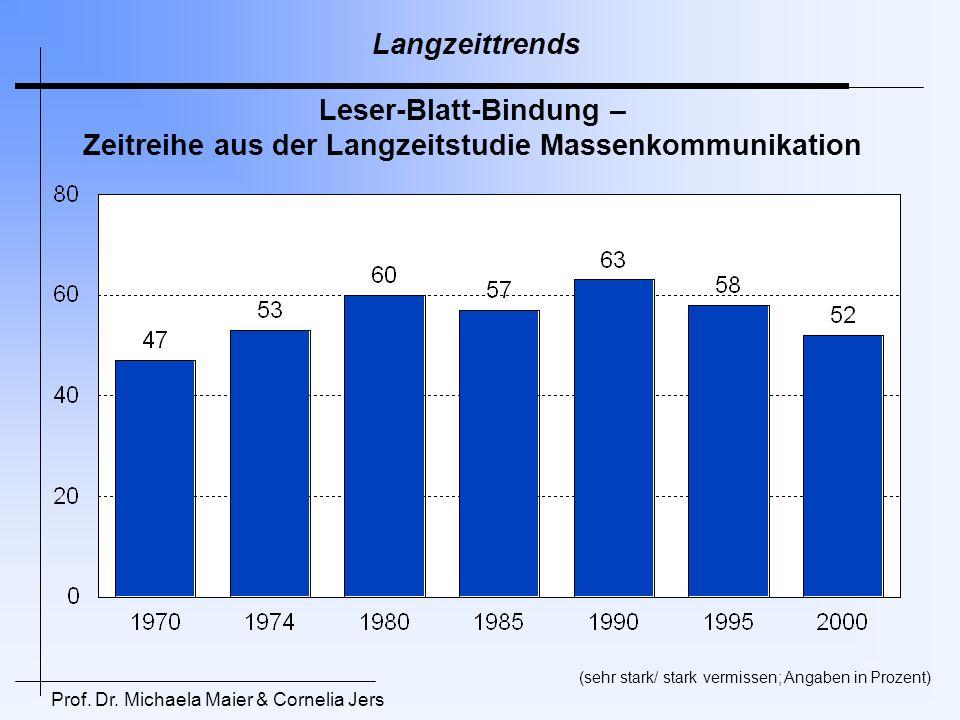 Prof. Dr. Michaela Maier & Cornelia Jers Langzeittrends Leser-Blatt-Bindung – Zeitreihe aus der Langzeitstudie Massenkommunikation (sehr stark/ stark