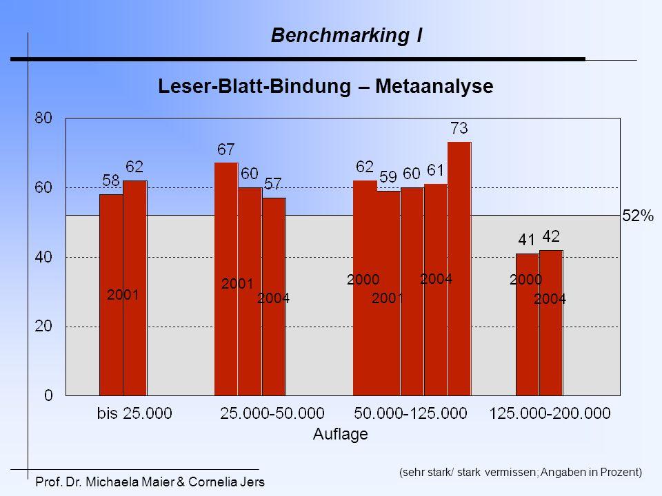 Prof. Dr. Michaela Maier & Cornelia Jers Leser-Blatt-Bindung – Metaanalyse 2001 2004 2000 2004 2000 2004 Auflage 2001 52% (sehr stark/ stark vermissen