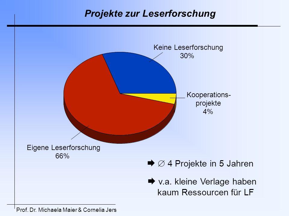Projekte zur Leserforschung Keine Leserforschung 30% Kooperations- projekte 4% Eigene Leserforschung 66% 4 Projekte in 5 Jahren v.a. kleine Verlage ha