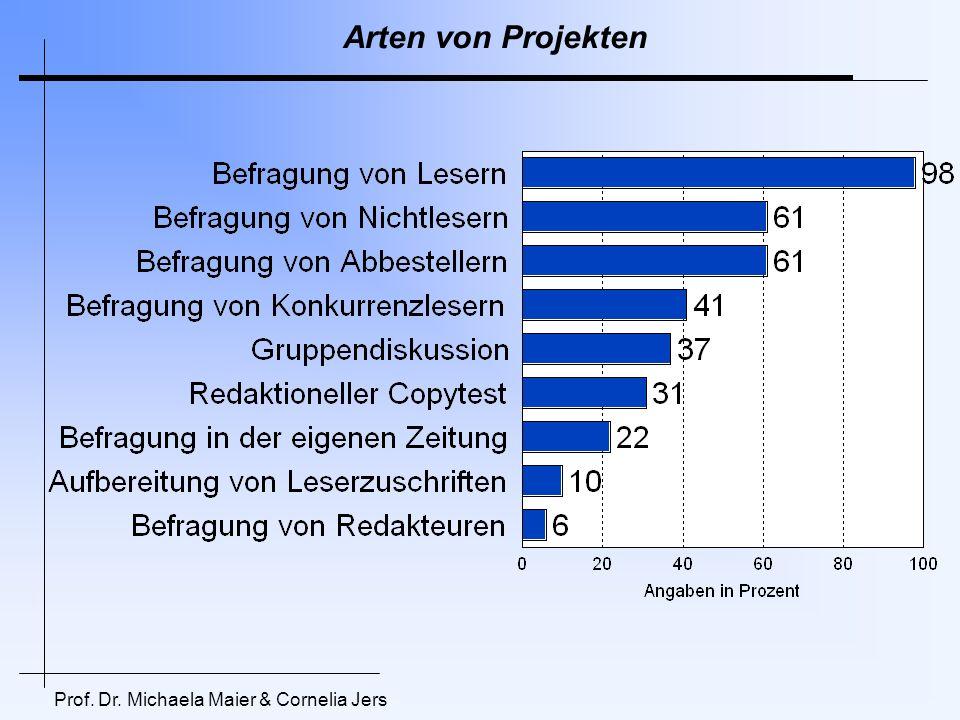 Inhalte der Befragungen - Titelbezogen Prof. Dr. Michaela Maier & Cornelia Jers Angaben in Prozent