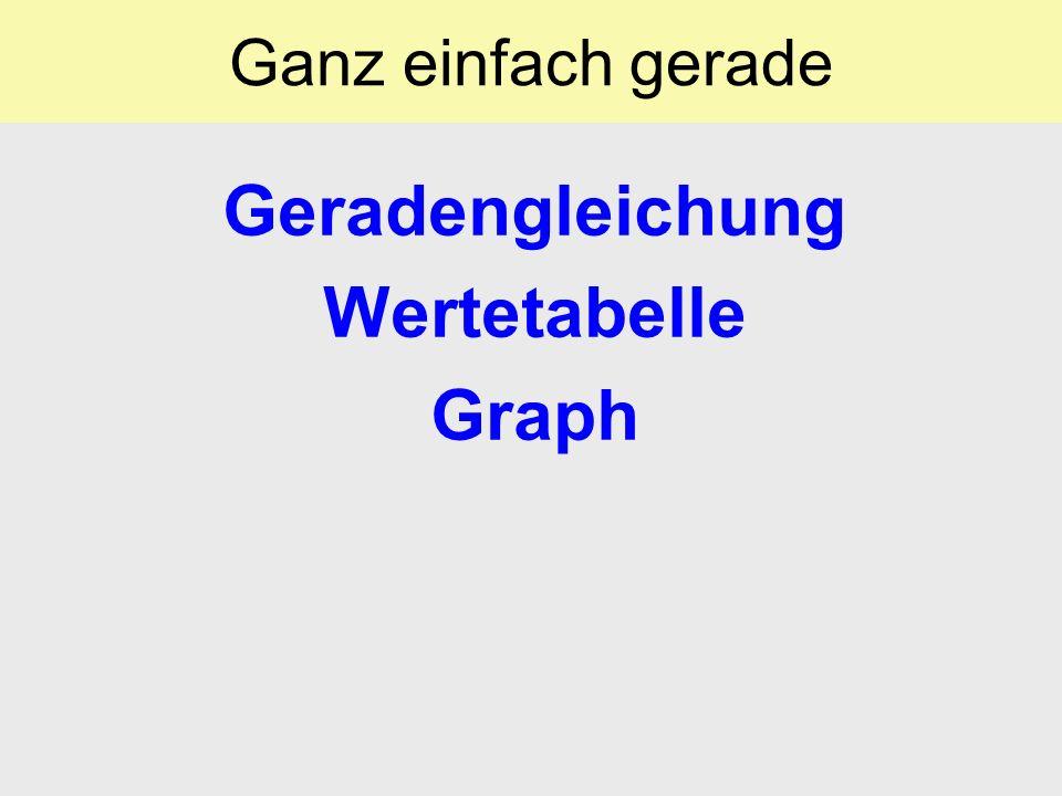 Ganz einfach gerade Geg: Geradengleichung Ges: Wertetabelle x –2 –1 0 1 2 3 4 5 10 y –4–4–3.5–3–3–2.5–2–2–1.5–1–1–0.52 y = ½(–2) – 3 = –1 – 3 = –4 y = ½(–1) – 3 = –0.5 – 3 = –3.5 y = ½(0) – 3 = –1 – 3 = –3