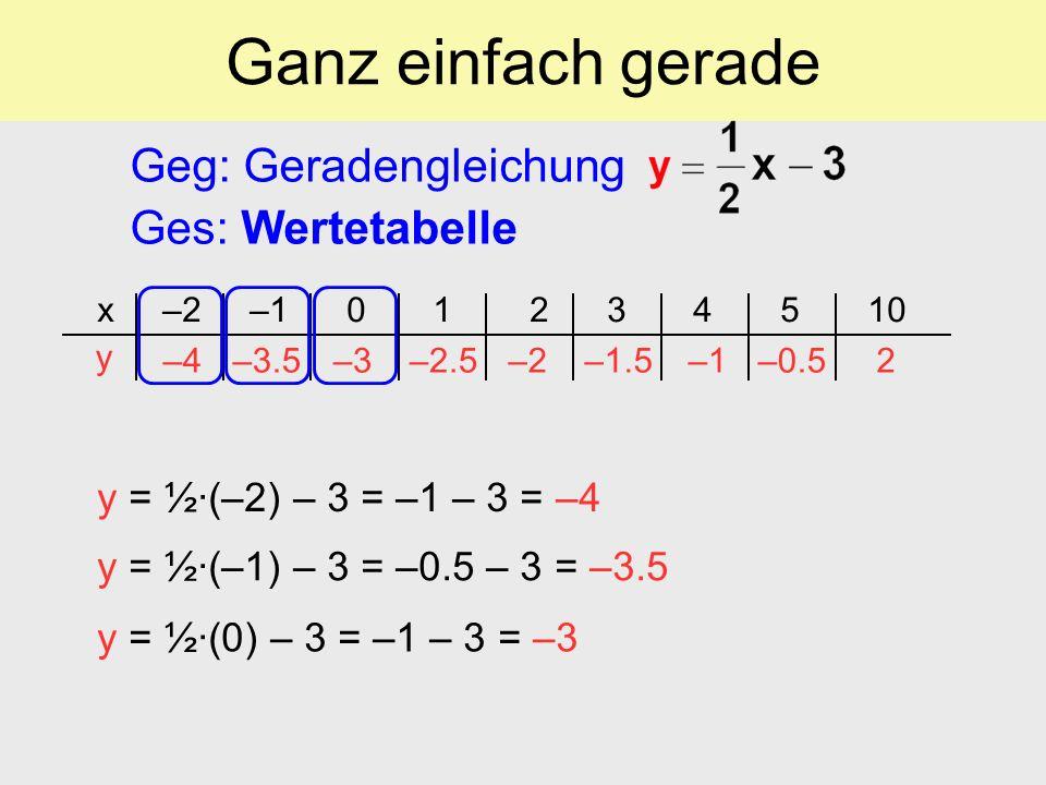 Ganz einfach gerade Geg: Geradengleichung Ges: Wertetabelle x –2 –1 0 1 2 3 4 5 10 y –4–4–3.5–3–3–2.5–2–2–1.5–1–1–0.52 y = ½(–2) – 3 = –1 – 3 = –4 y =