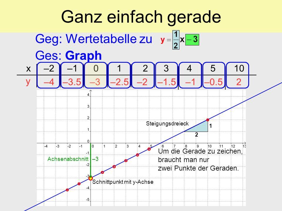 Ganz einfach gerade Geg: Wertetabelle zu Ges: Graph x –2 –1 0 1 2 3 4 5 10 y –4–4–3.5–3–3–2.5–2–2–1.5–1–1–0.52 Schnittpunkt mit y-Achse Steigungsdreie