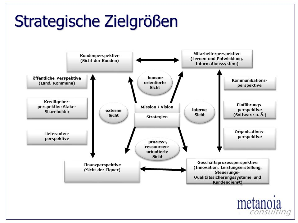 Strategische Zielgrößen externe Sicht interne Sicht Mitarbeiterperspektive (Lernen und Entwicklung, Informationssystem) Mitarbeiterperspektive Finanzp