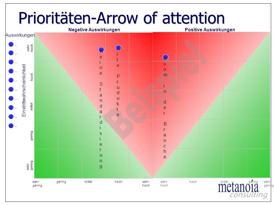 Prioritäten-Arrow of attention Prioritäten-Arrow of attention Risiko/Chancenbewertung: Einstufung der Auswirkungen nach Eintrittswahrscheinlichkeit un