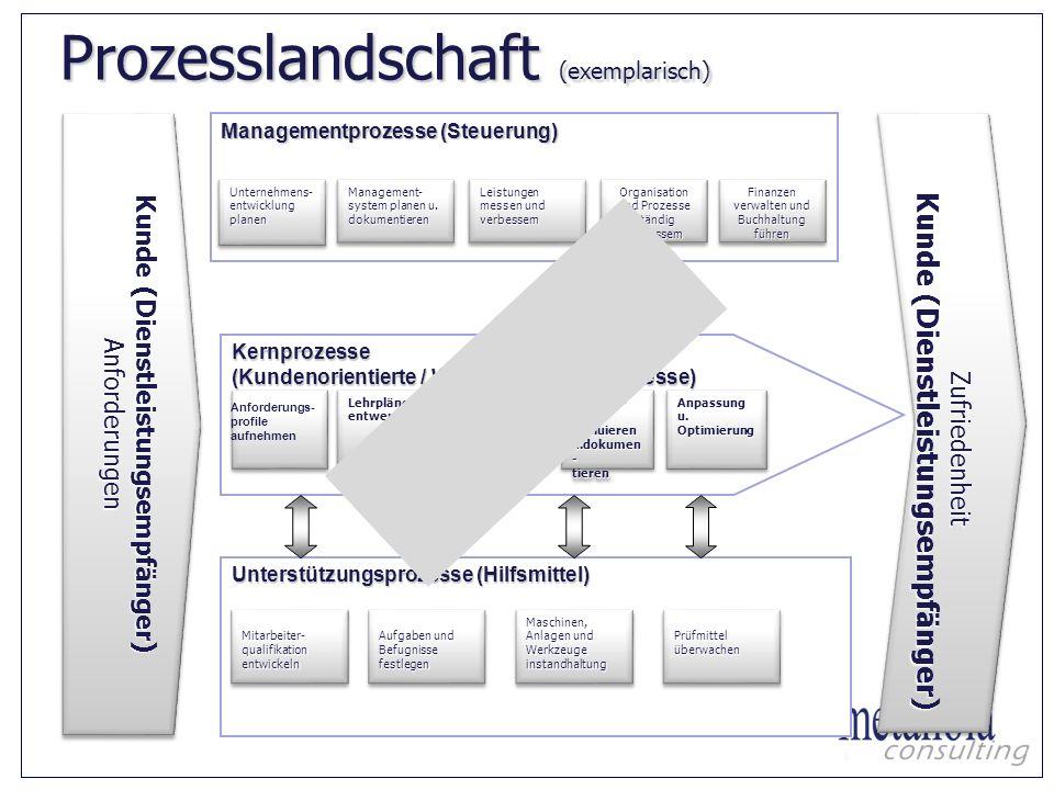 Kunde (Dienstleistungsempfänger) Anforderungen Anforderungen Managementprozesse (Steuerung) Unternehmens- entwicklung planen Management- system planen