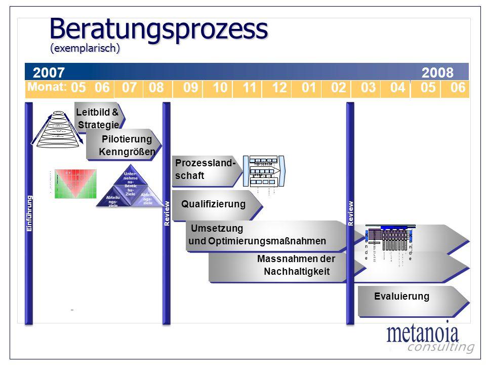 Massnahmen der Nachhaltigkeit 0607080910111201020304 Monat: 20072008 Leitbild & Strategie - Pilotierung Kenngrößen Umsetzung und Optimierungsmaßnahmen