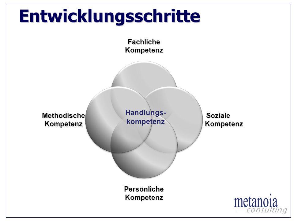 Entwicklungsschritte Fachliche Kompetenz Soziale Kompetenz PersönlicheKompetenz Methodische Kompetenz Handlungs- kompetenz