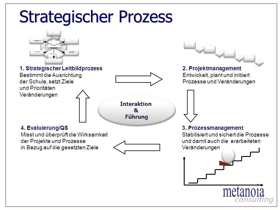Strategischer Prozess II. strategischen Handlungsrahmen entwickeln III. Handlungsrahmen mit Aktionen füllen (Ideen sammeln) III. Handlungsrahmen mit A