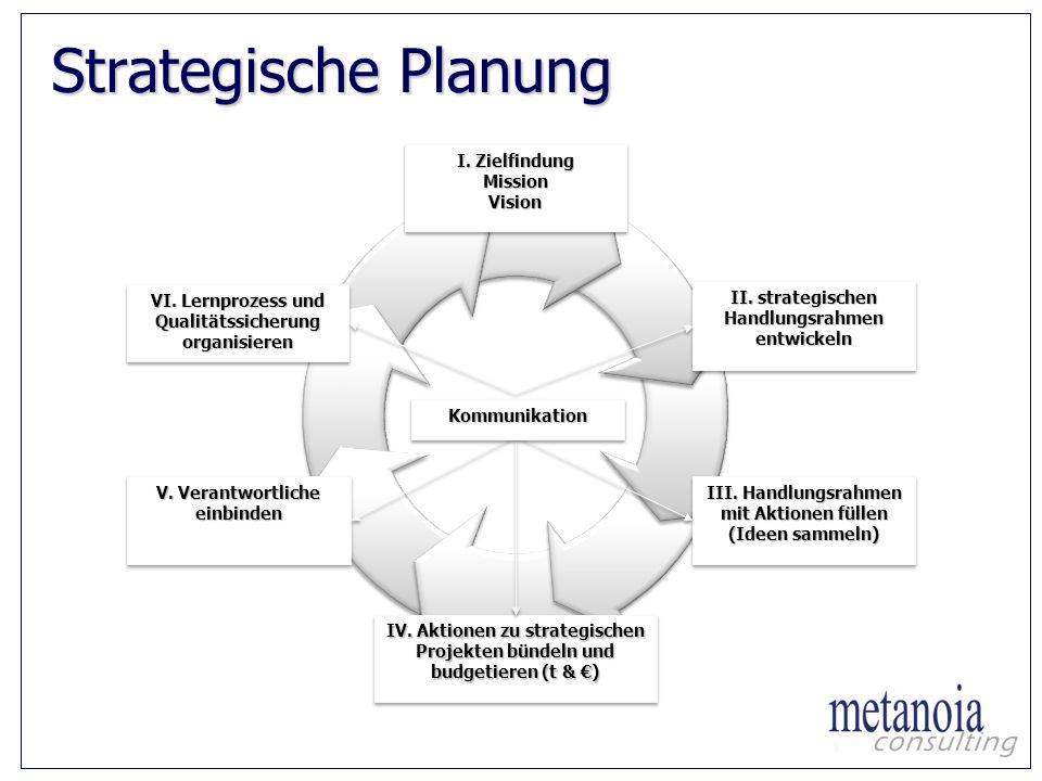 Strategische Planung II. strategischen Handlungsrahmen entwickeln III. Handlungsrahmen mit Aktionen füllen (Ideen sammeln) III. Handlungsrahmen mit Ak