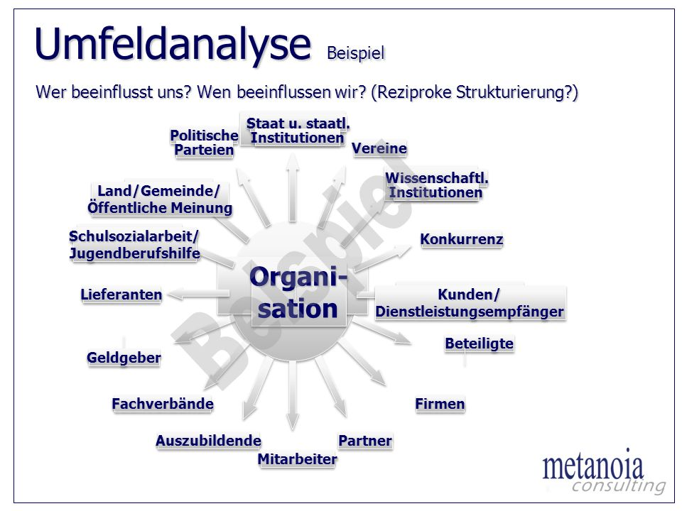 Umfeldanalyse Beispiel Wer beeinflusst uns? Wen beeinflussen wir? (Reziproke Strukturierung?) Organi-sationOrgani-sation Staat u. staatl. Institutione