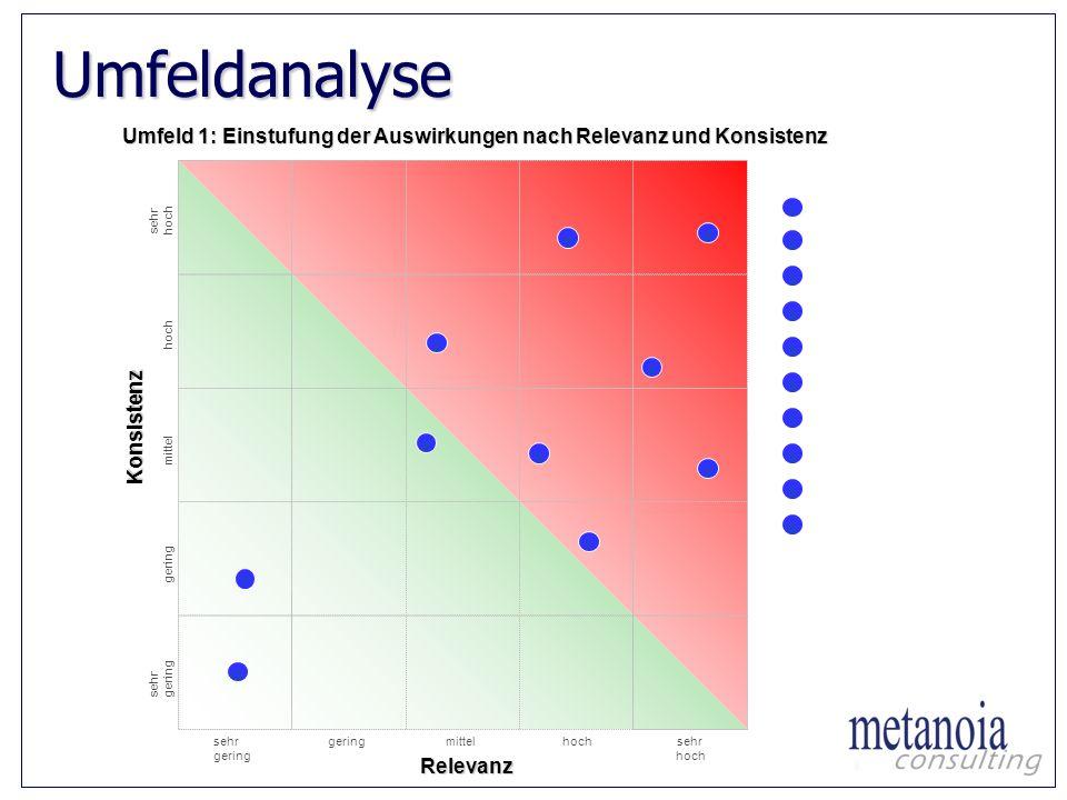Umfeldanalyse Umfeld 1: Einstufung der Auswirkungen nach Relevanz und Konsistenz sehr gering mittelhochsehr hochRelevanz 1 7 10 1 2 3 4 5 6 7 8 9... A