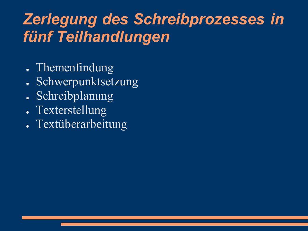 Zerlegung des Schreibprozesses in fünf Teilhandlungen Themenfindung Schwerpunktsetzung Schreibplanung Texterstellung Textüberarbeitung