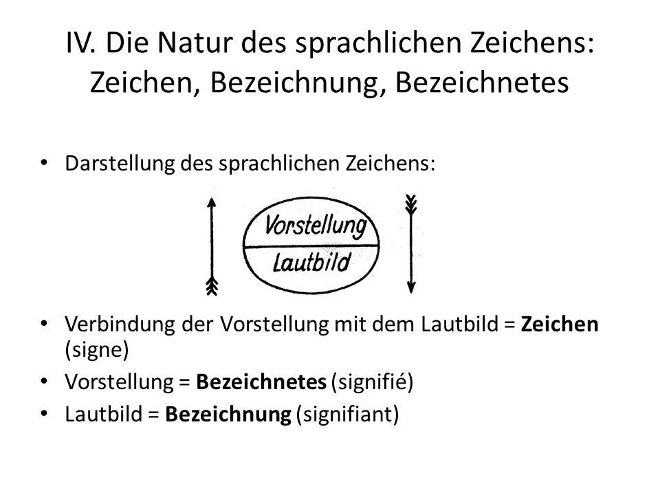 IV. Die Natur des sprachlichen Zeichens: Zeichen, Bezeichnung, Bezeichnetes Darstellung des sprachlichen Zeichens: Verbindung der Vorstellung mit dem