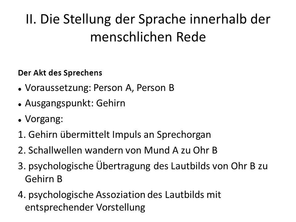 II. Die Stellung der Sprache innerhalb der menschlichen Rede Der Akt des Sprechens Voraussetzung: Person A, Person B Ausgangspunkt: Gehirn Vorgang: 1.