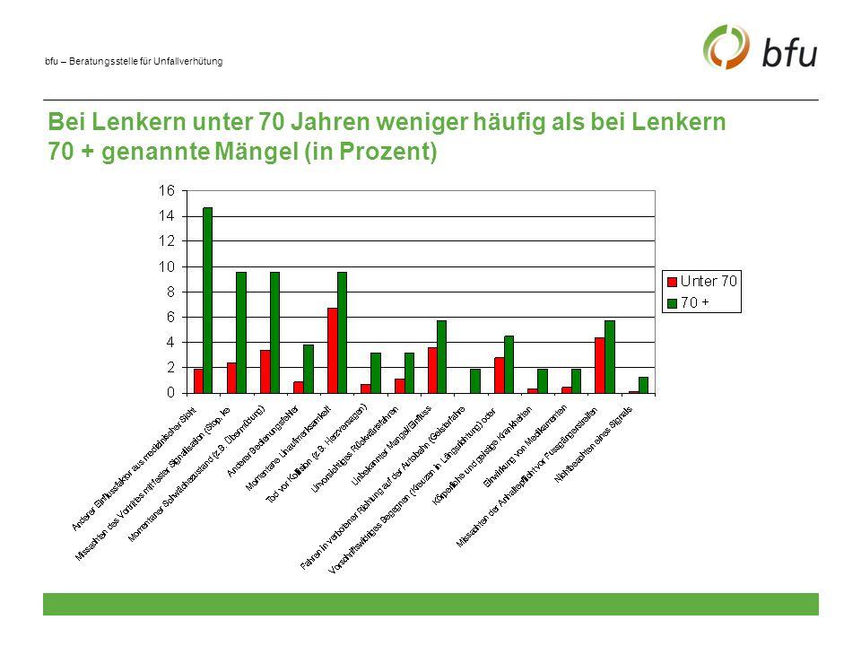 bfu – Beratungsstelle für Unfallverhütung Bei Lenkern unter 70 Jahren häufiger als bei Lenkern 70 + genannte Mängel (in Prozent)