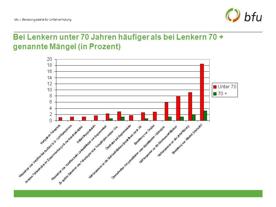 bfu – Beratungsstelle für Unfallverhütung Verbreitung (Prävalenz) chronischer Krankheiten in der Schweiz (in den letzten 12 Monaten ärztlich behandelt)