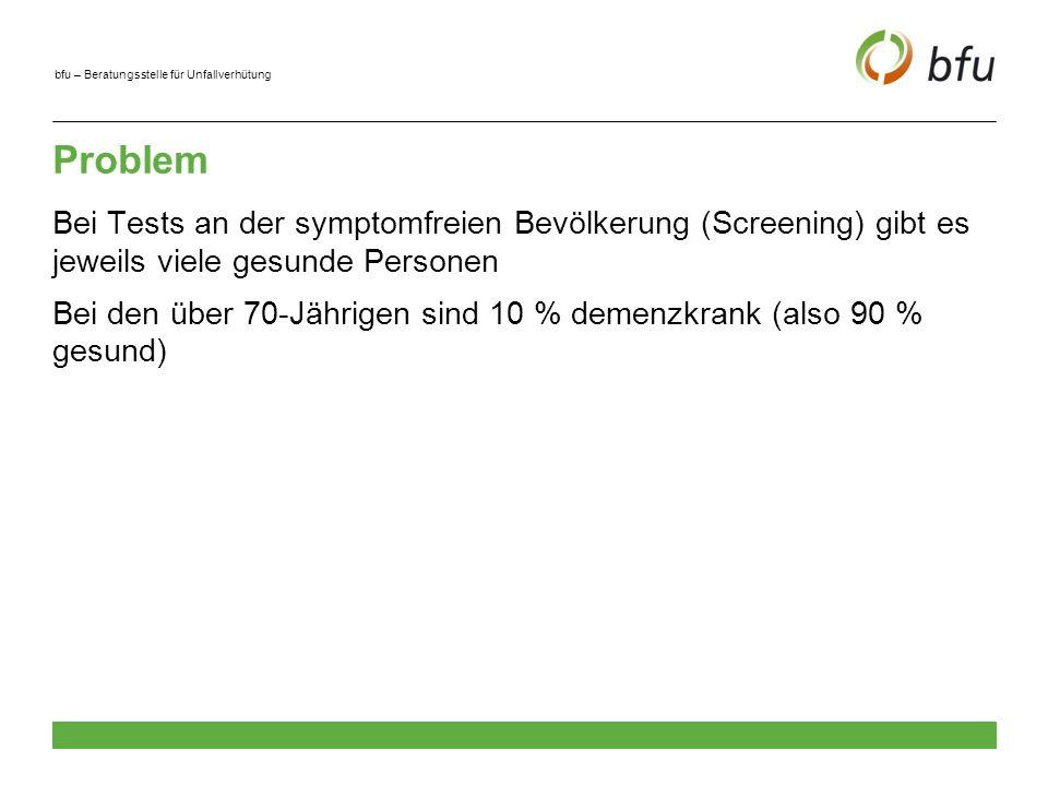 bfu – Beratungsstelle für Unfallverhütung Demenzkrank Total janein Als demenzkrank diagnostiziert ja 15750 31500 nein 1750141750143500 Total 17500157500175000 Beispielrechnung: Screening für Demenz (1.