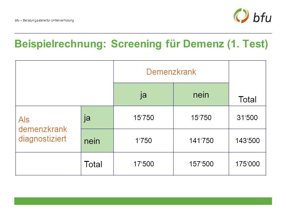 bfu – Beratungsstelle für Unfallverhütung Konsequenzen des ersten Screenings Die Hälfte derjenigen, die als demenzkrank diagnostiziert werden, sind in Wirklichkeit gesund 10% derjenigen, die tatsächlich demenzkrank sind, werden fälschlicherweise für gesund gehalten