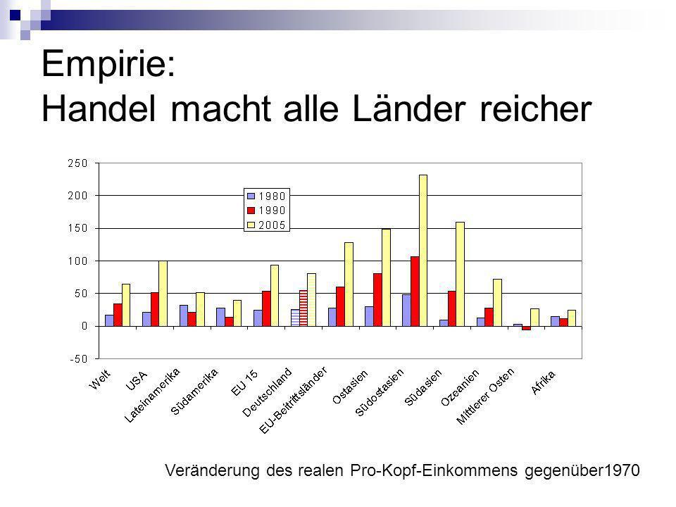 Empirie: Handel macht alle Länder reicher Veränderung des realen Pro-Kopf-Einkommens gegenüber1970