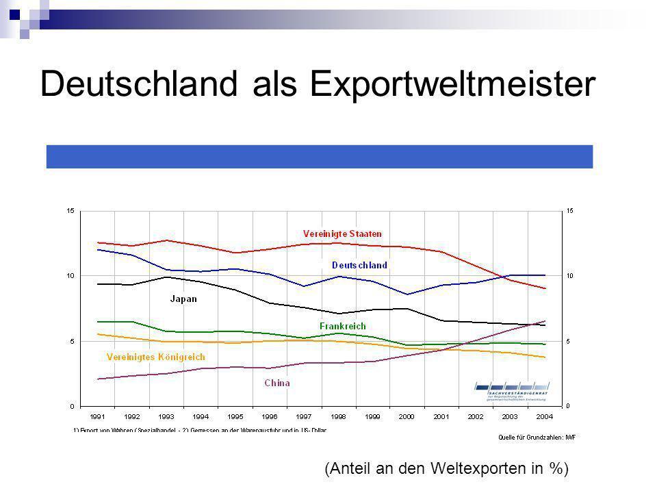 Deutschland als Exportweltmeister (Anteil an den Weltexporten in %)