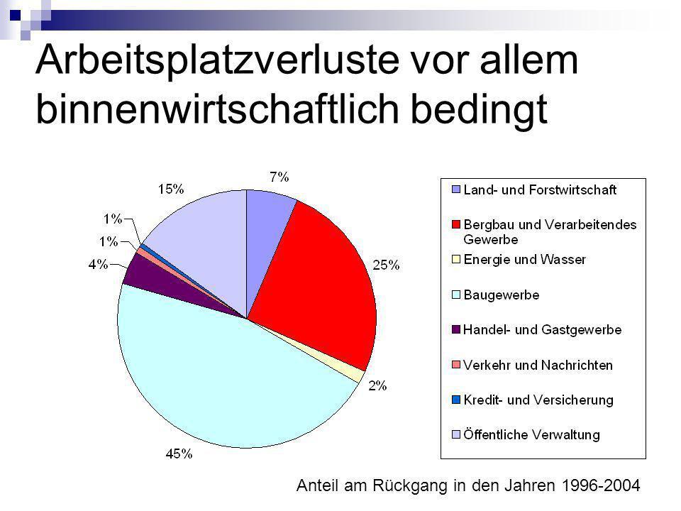 Arbeitsplatzverluste vor allem binnenwirtschaftlich bedingt Anteil am Rückgang in den Jahren 1996-2004