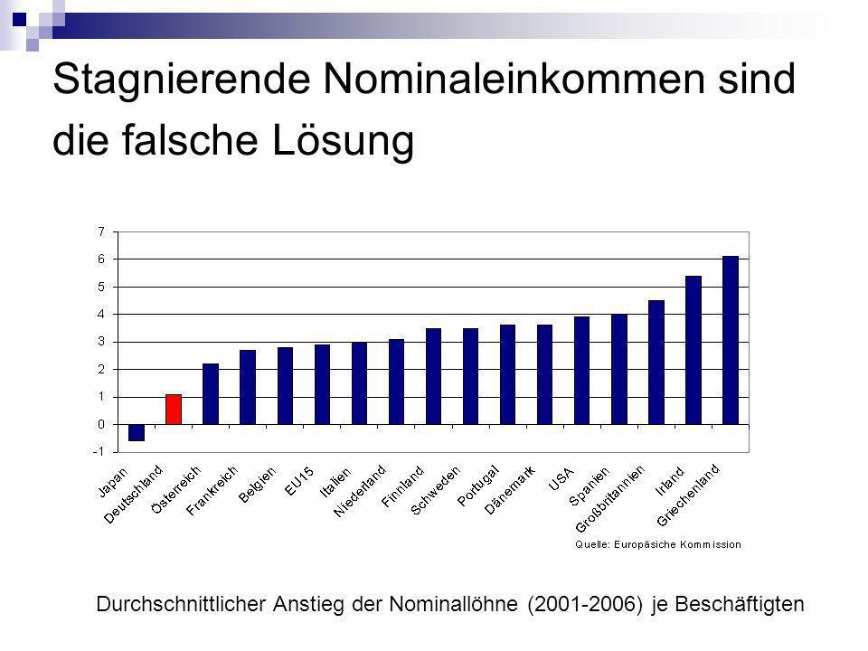 Stagnierende Nominaleinkommen sind die falsche Lösung Durchschnittlicher Anstieg der Nominallöhne (2001-2006) je Beschäftigten