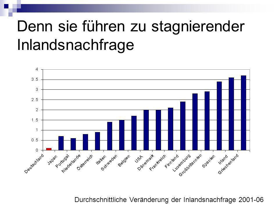 Denn sie führen zu stagnierender Inlandsnachfrage Durchschnittliche Veränderung der Inlandsnachfrage 2001-06