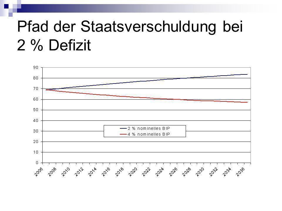 Pfad der Staatsverschuldung bei 2 % Defizit