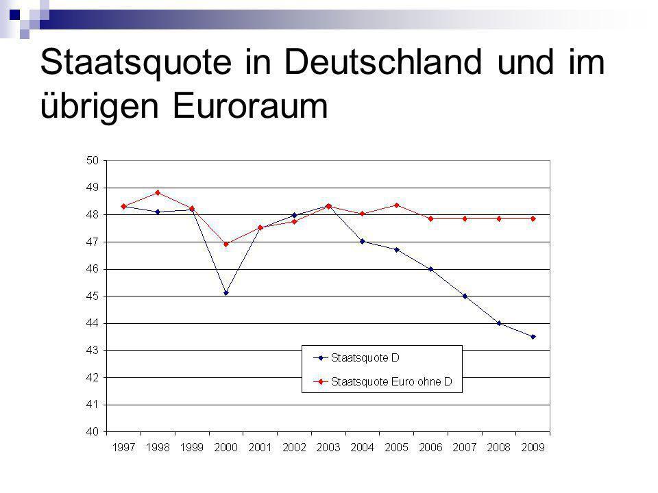 Staatsquote in Deutschland und im übrigen Euroraum