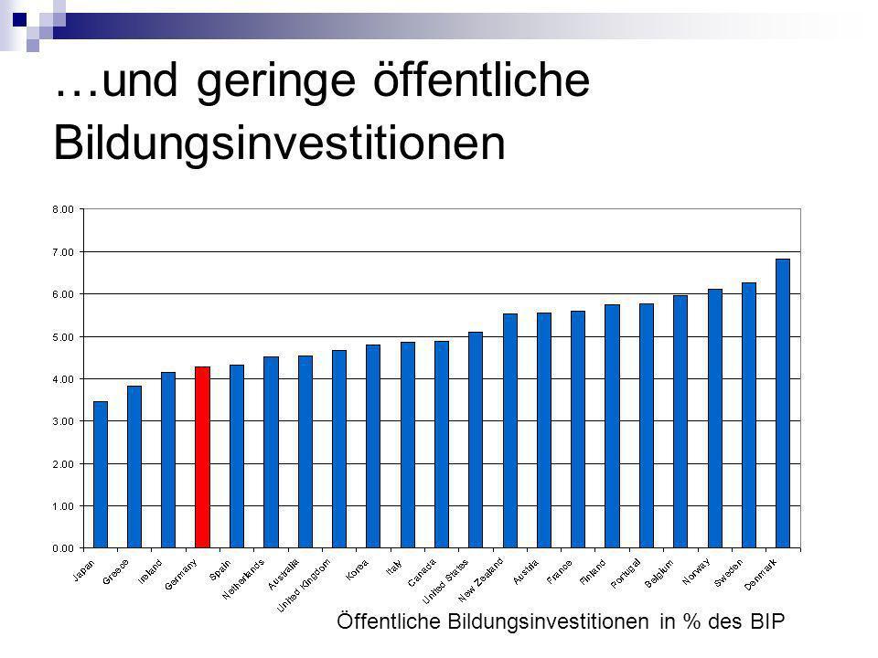 …und geringe öffentliche Bildungsinvestitionen Öffentliche Bildungsinvestitionen in % des BIP
