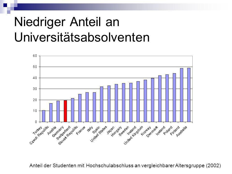 Niedriger Anteil an Universitätsabsolventen Anteil der Studenten mit Hochschulabschluss an vergleichbarer Altersgruppe (2002)