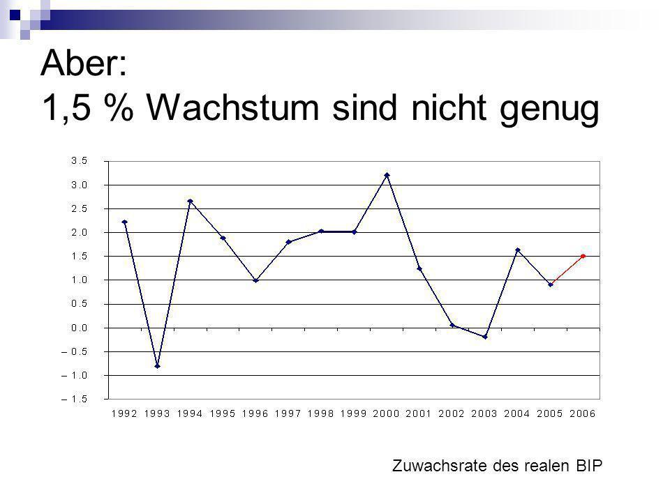Aber: 1,5 % Wachstum sind nicht genug Zuwachsrate des realen BIP