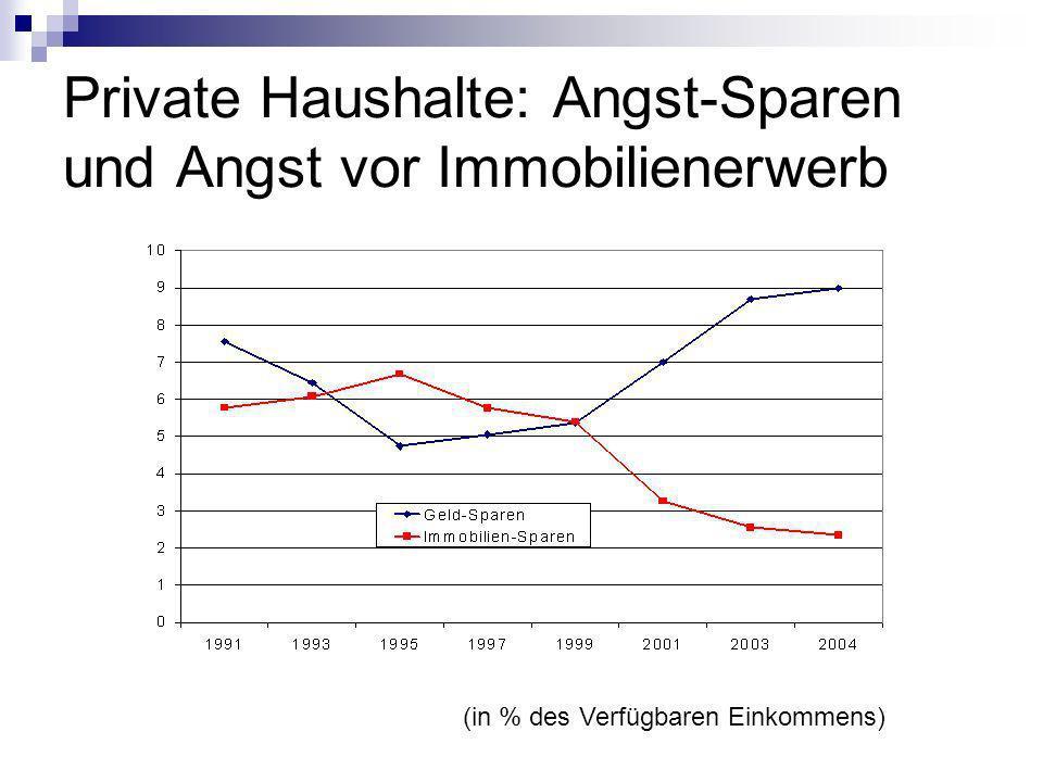 Private Haushalte: Angst-Sparen und Angst vor Immobilienerwerb (in % des Verfügbaren Einkommens)