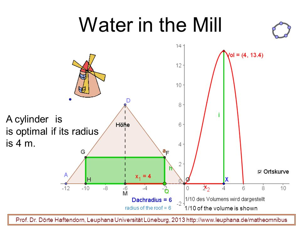Water in the Mill Prof.Dr.