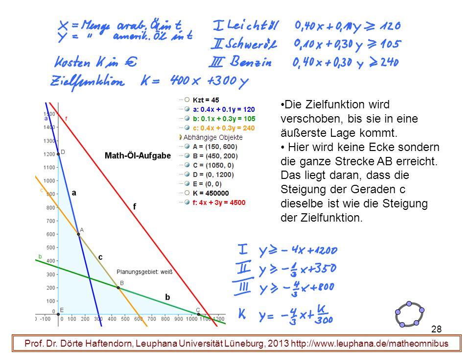 Prof. Dr. Dörte Haftendorn, Leuphana Universität Lüneburg, 2013 http://www.leuphana.de/matheomnibus Die Zielfunktion wird verschoben, bis sie in eine