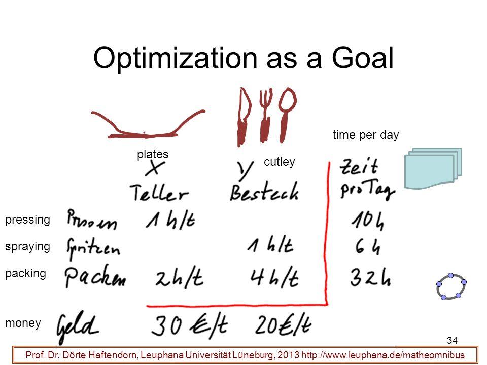 Prof. Dr. Dörte Haftendorn, Leuphana Universität Lüneburg, 2013 http://www.leuphana.de/matheomnibus Optimization as a Goal 34 plates cutley time per d