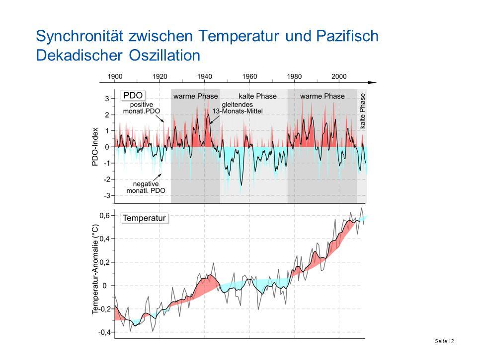 Seite 12 Synchronität zwischen Temperatur und Pazifisch Dekadischer Oszillation