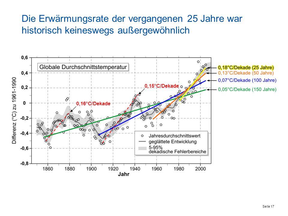 Seite 17 0,16°C/Dekade 0,15°C/Dekade Die Erwärmungsrate der vergangenen 25 Jahre war historisch keineswegs außergewöhnlich
