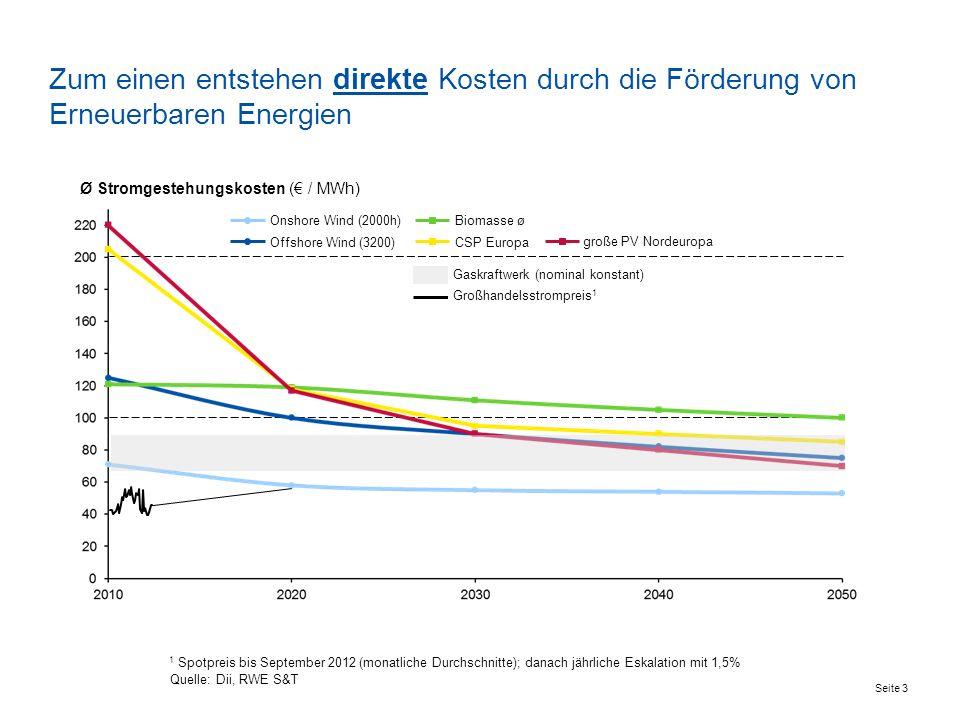 Zum einen entstehen direkte Kosten durch die Förderung von Erneuerbaren Energien Seite 3 Quelle: Dii, RWE S&T CSP Europa Biomasse ø Offshore Wind (3200) Onshore Wind (2000h) 1 Spotpreis bis September 2012 (monatliche Durchschnitte); danach jährliche Eskalation mit 1,5% Ø Stromgestehungskosten ( / MWh) große PV Nordeuropa Gaskraftwerk (nominal konstant) Großhandelsstrompreis 1