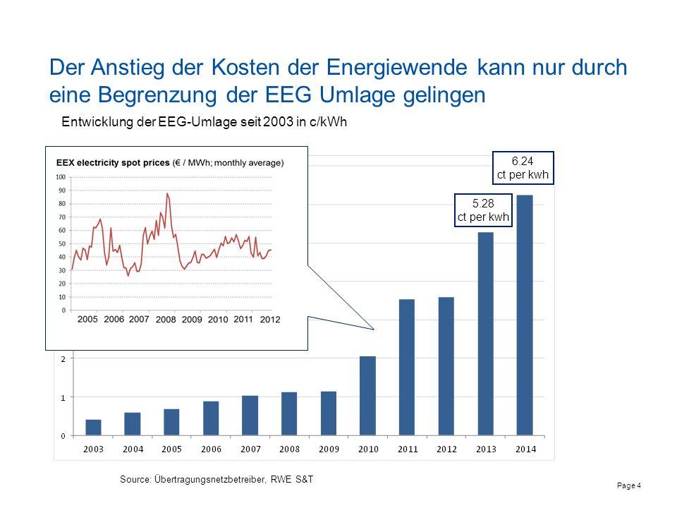 Seite 5 Zum anderen entstehen indirekte Kosten durch die Integration der volatilen Erzeugung der Erneuerbaren in den Strommarkt … 1.12.15.16.14.13.1 Preise Spotmarkt in /MWh Windeinspeisung Deutschland in MW Netzlast Deutschland in MW Starke Windeinspeisung bei schwacher Nachfrage führt zu negativen Preisen -20.000 -10.000 0 10.000 20.000 30.000 40.000 50.000 /MWh MW erste Januarwoche 2012 > Neben der Notwendigkeit der Vorhaltung von Reservekapazitäten und der Entwertung bereits investierten Kapitals > …wird in Starkwind- und Schwachlastzeiten sogar für die Abnahme von Strom gezahlt.