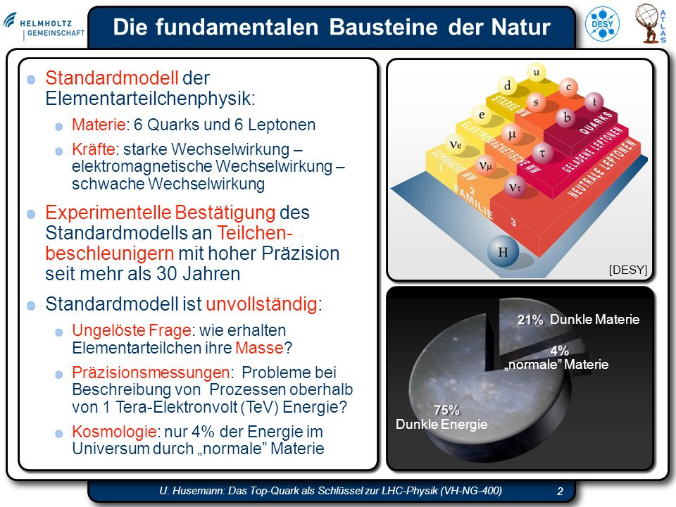 22 U. Husemann: Das Top-Quark als Schlüssel zur LHC-Physik (VH-NG-400) Die fundamentalen Bausteine der Natur 2 Dunkle Energie Dunkle Materie normale M