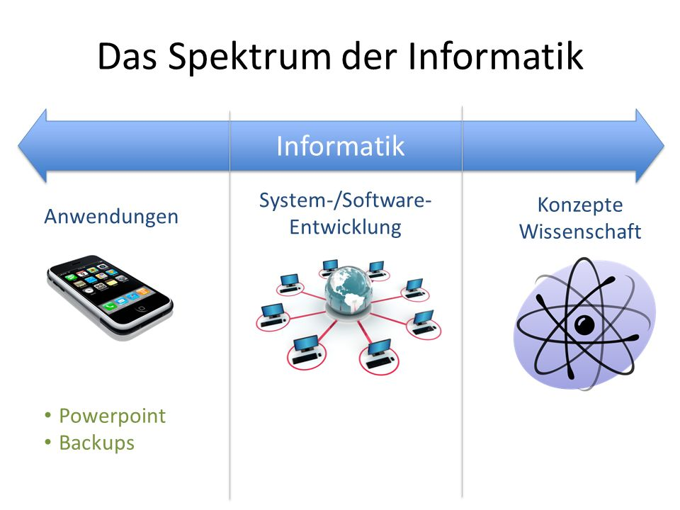 Informatik Das Spektrum der Informatik Anwendungen Konzepte Wissenschaft System-/Software- Entwicklung Powerpoint Backups