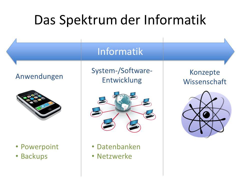 Informatik Das Spektrum der Informatik Anwendungen Konzepte Wissenschaft System-/Software- Entwicklung Powerpoint Backups Datenbanken Netzwerke