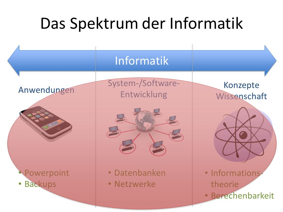 Informatik Das Spektrum der Informatik Anwendungen Konzepte Wissenschaft System-/Software- Entwicklung Powerpoint Backups Datenbanken Netzwerke Inform